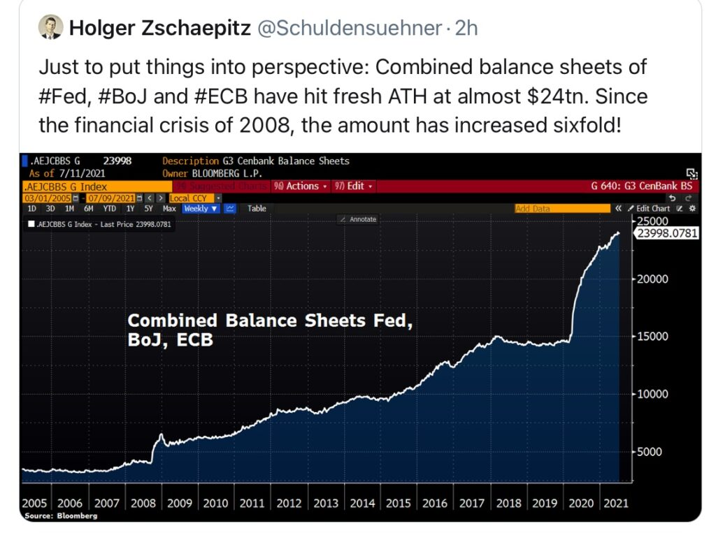 Bilanzsumme der Notenbanken und Inflation