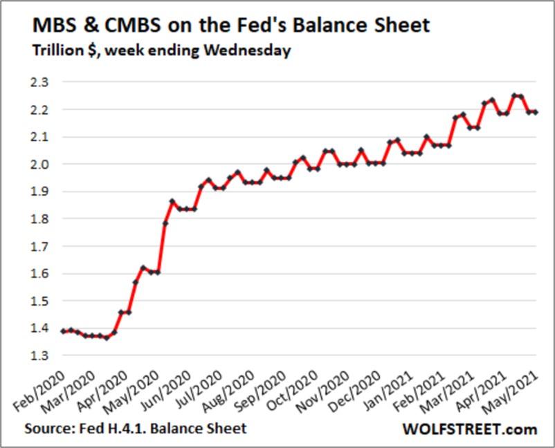 MBS in der Fed-Bilanz
