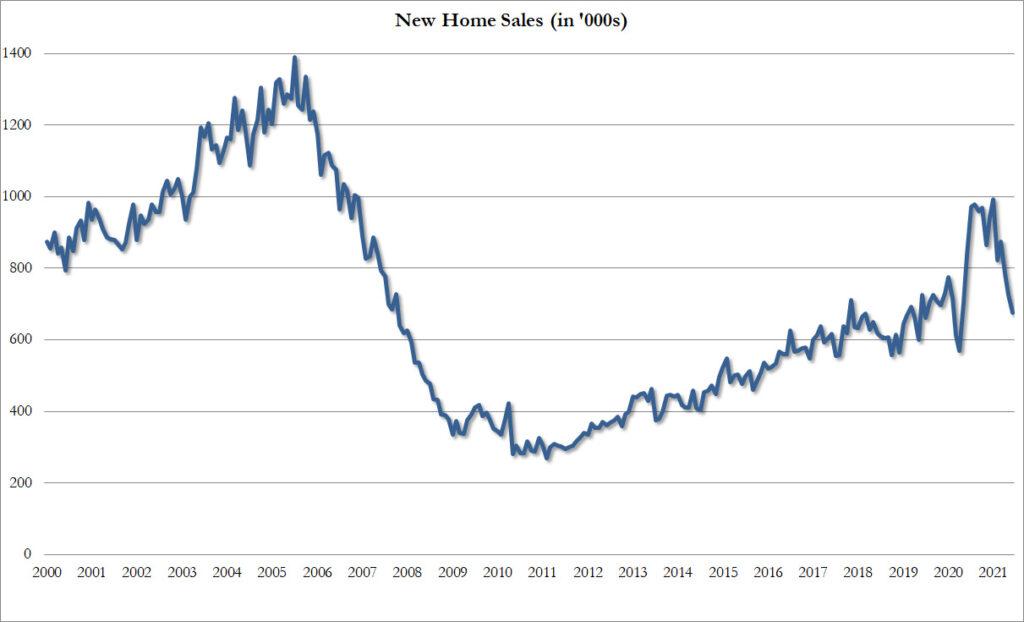 Verkäufe neuer US-Häuser