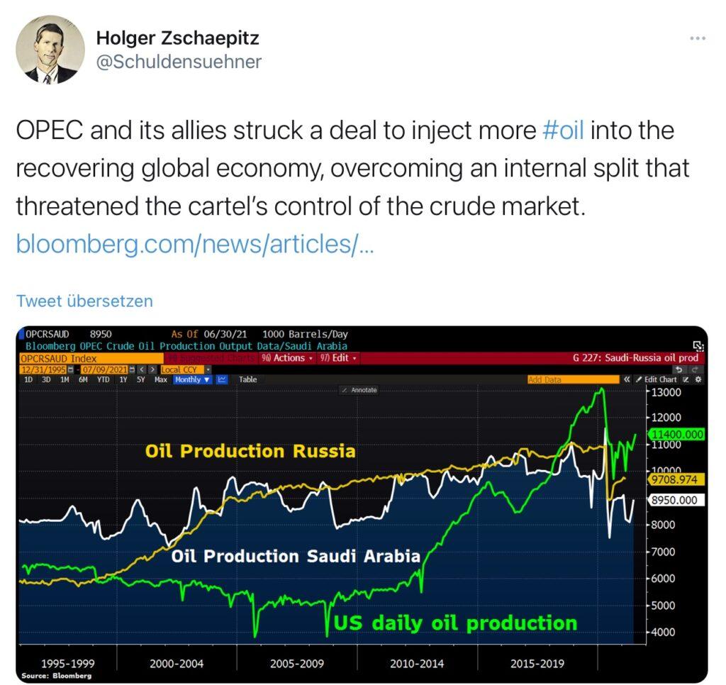 OPEC und Fracker