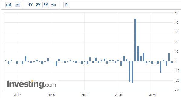 Anstehende US-Hausverkäufe