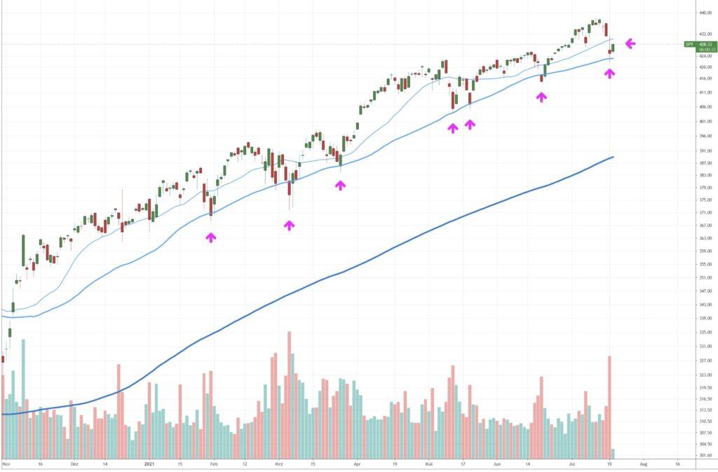 Die 50-Tageslinie beim S&P 500