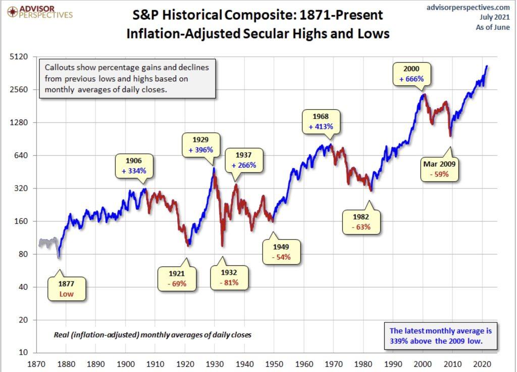 Der S&P 500 historisch