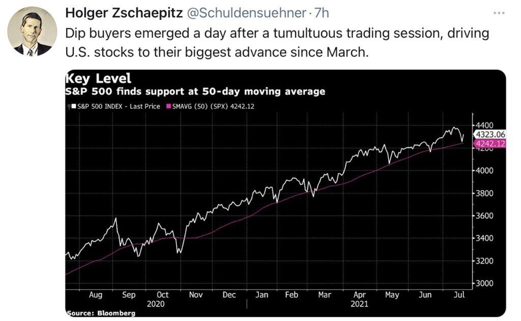 Käufer an der 50-Tageslinie beim S&P 500