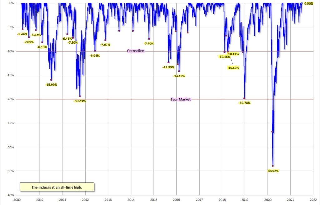 Korrekturen im S&P 500