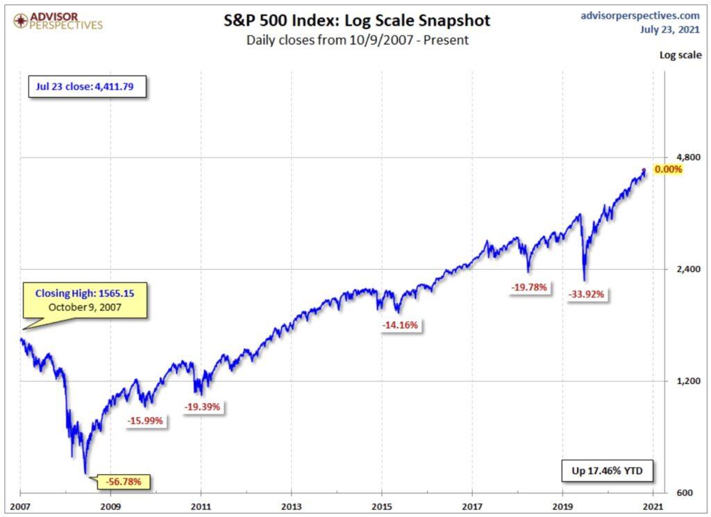 S&P 500 logarithmische Darstellung