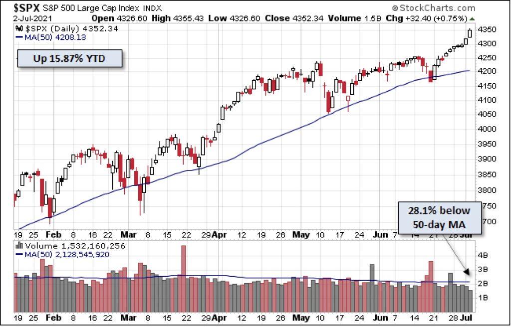 Der S&P 500 seit Jahresbeginn