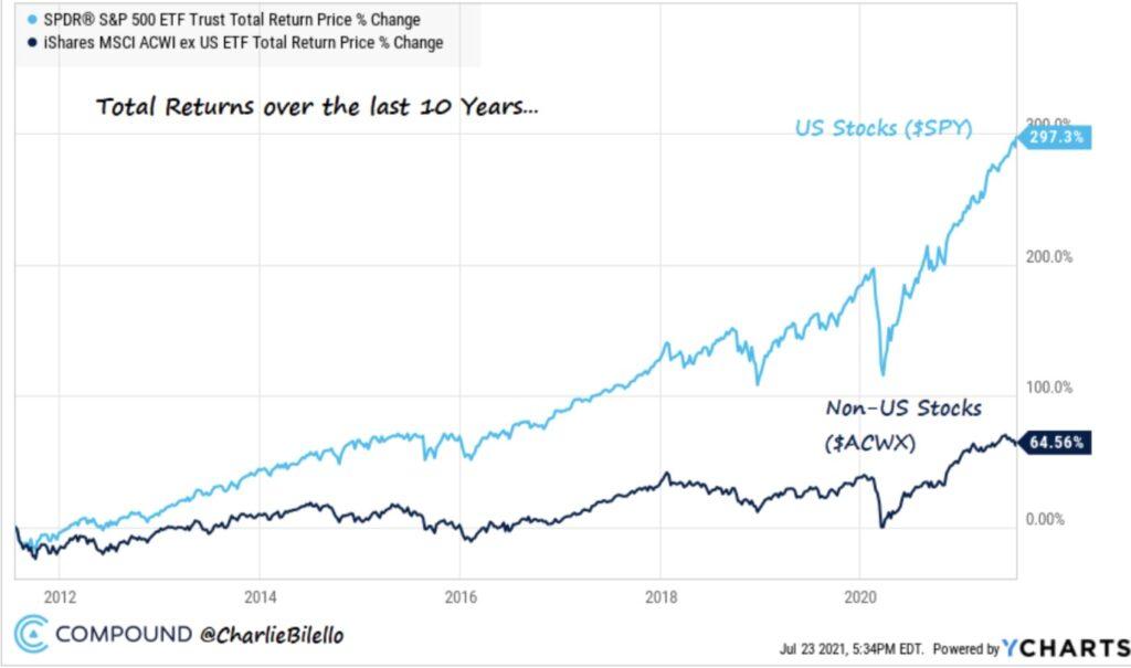 S&P 500 und andere Aktienmärkte