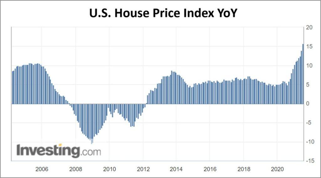 Immobilienblase: Preisentwicklungen