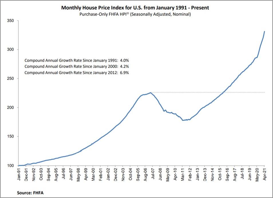 Immobilienpreise der letzten 30 Jahre