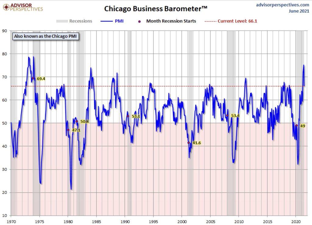 US-Konjunktur: Der Chicago PMI