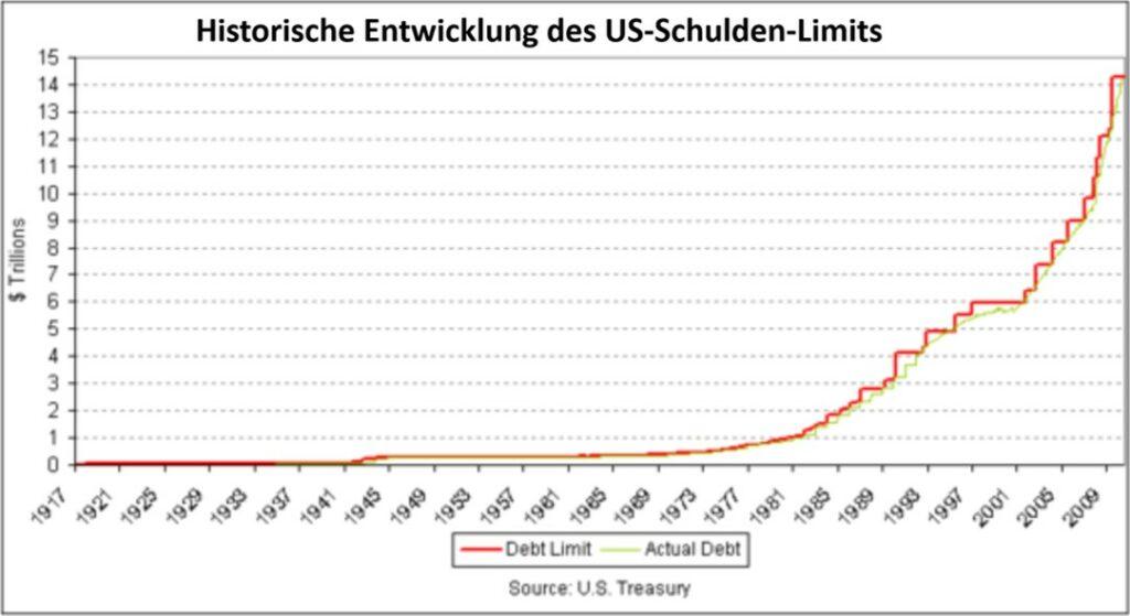 USA und die Schuldenobergrenze