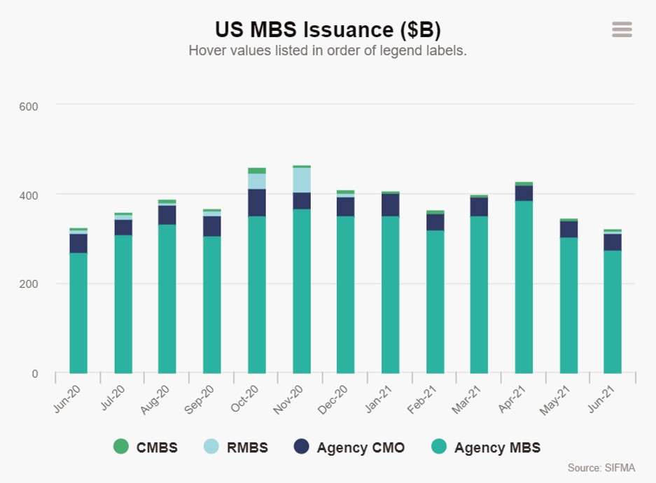 MBS Issuance