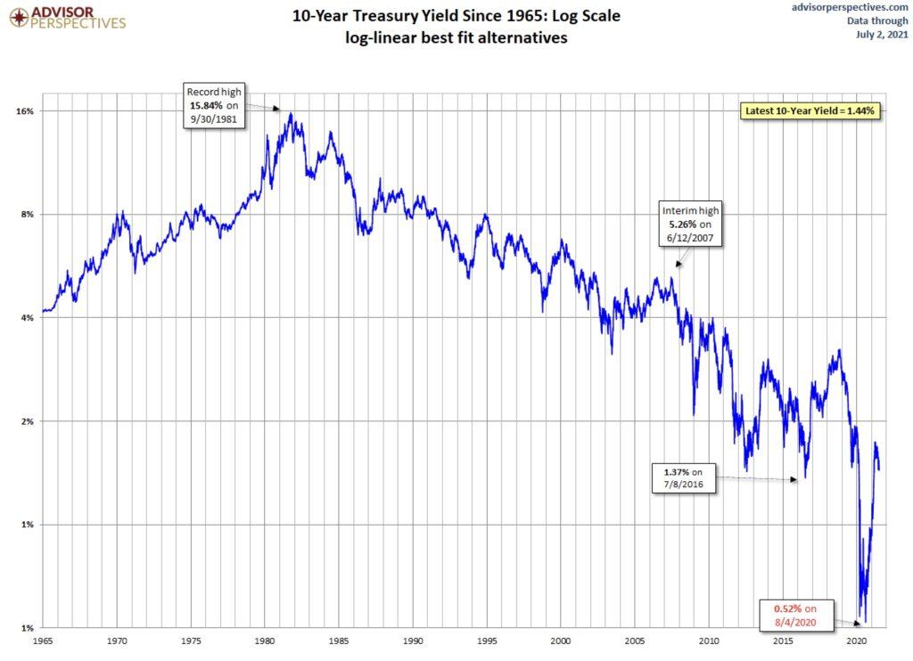 Die Zinsen in den USA
