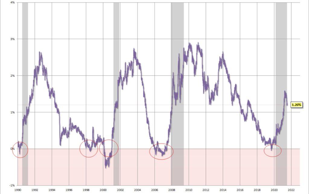 Die Zinsdifferenz
