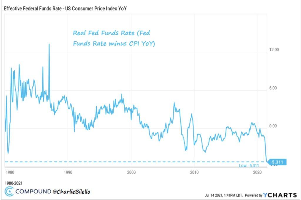 Aktienmärkte und Realzinsen