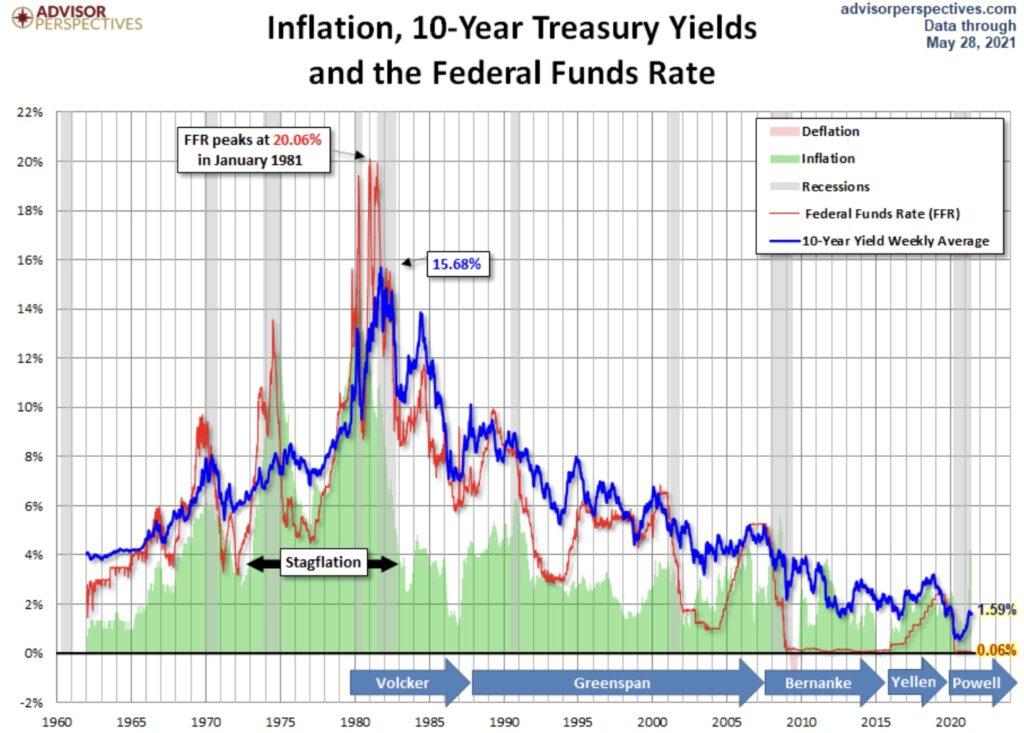 Zinsen und Inflation in den USA