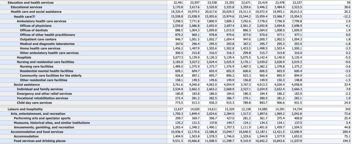 Daten zum US-Arbeitsmarkt