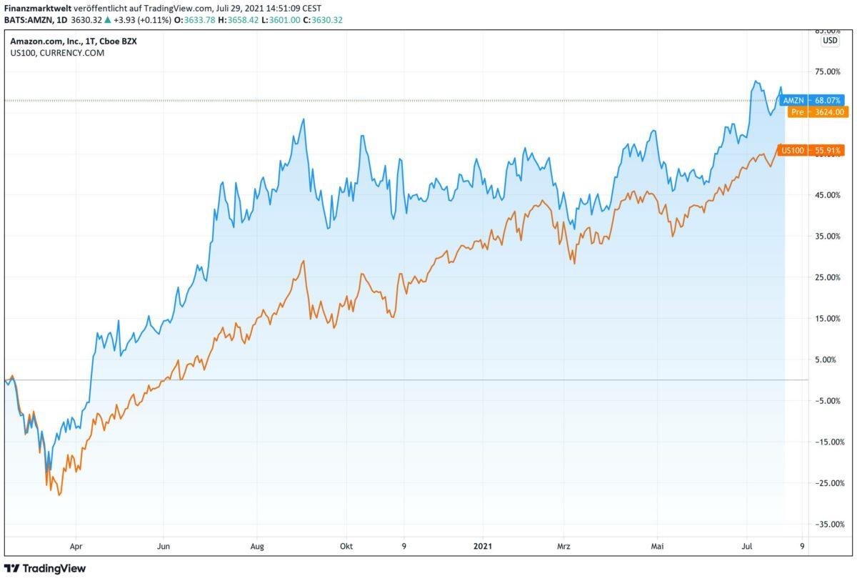 Chart vergleicht Verlauf von Amazon-Aktie mit Nasdaq-Index
