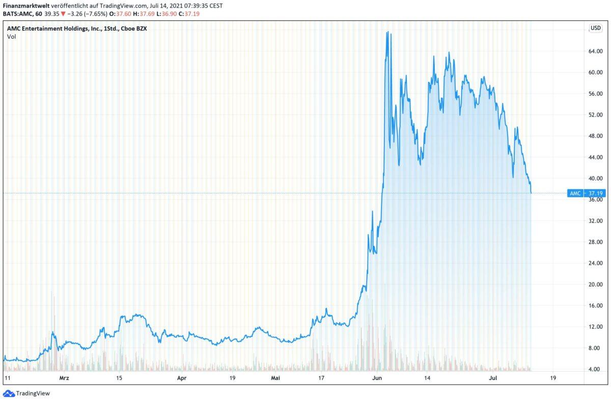 Chart zeigt Kursverlauf der AMC-Aktie seit Februar