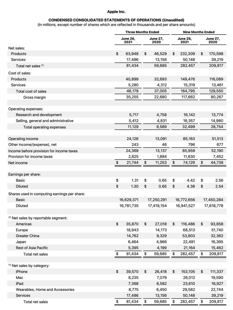 Grafik zeigt Details der Apple-Quartalszahlen