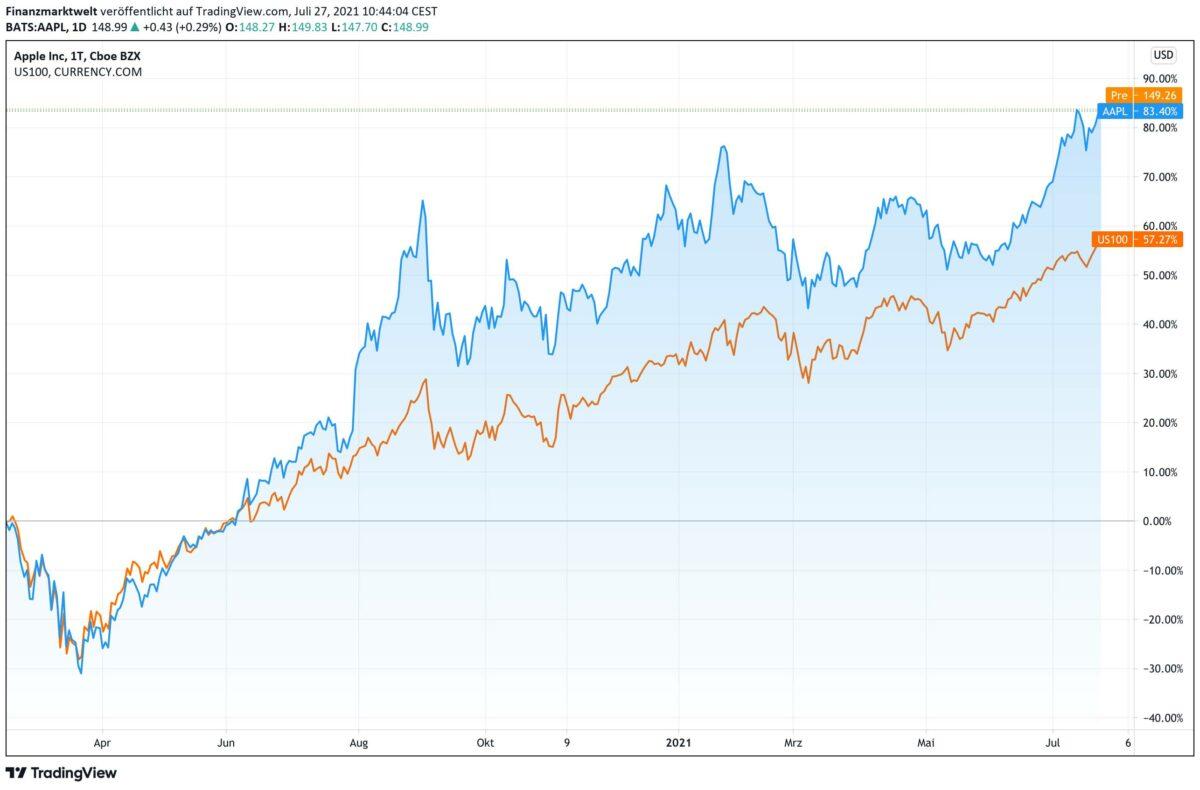 Chart vergleicht Apple-Aktie mit dem Nasdaq Index