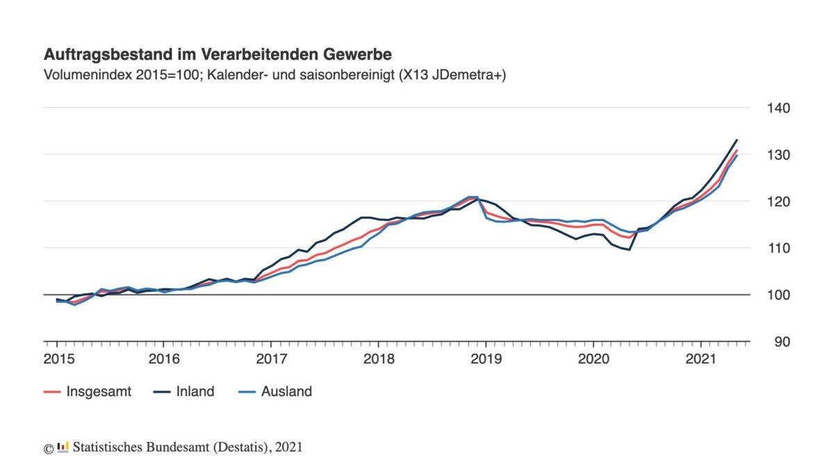 Chart zeigt Auftragsbestand der Industrie seit dem Jahr 2015