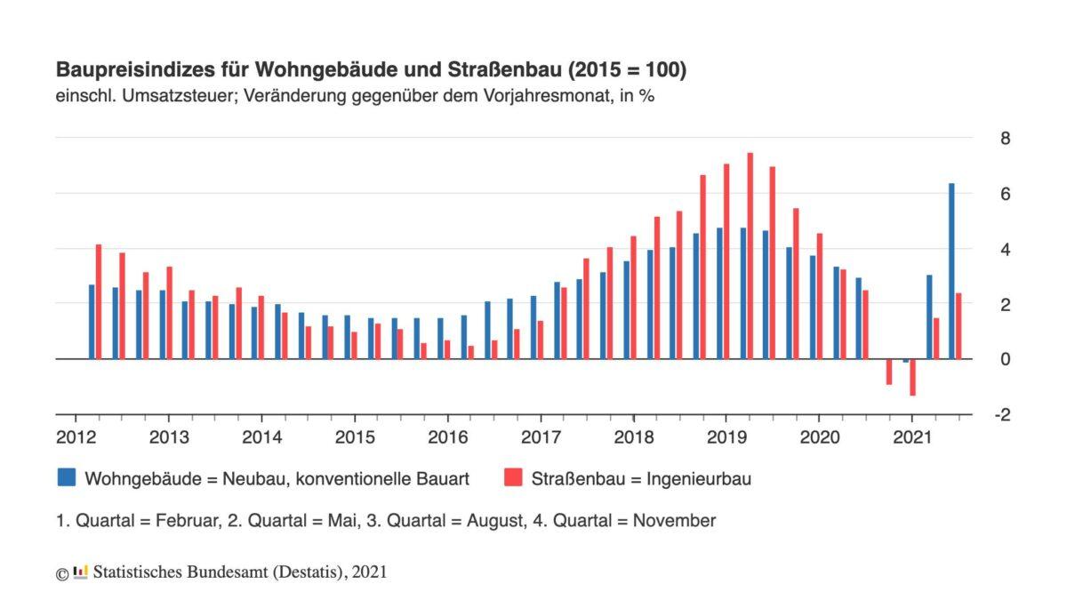 Grafik zeigt Inflation der Baupreise