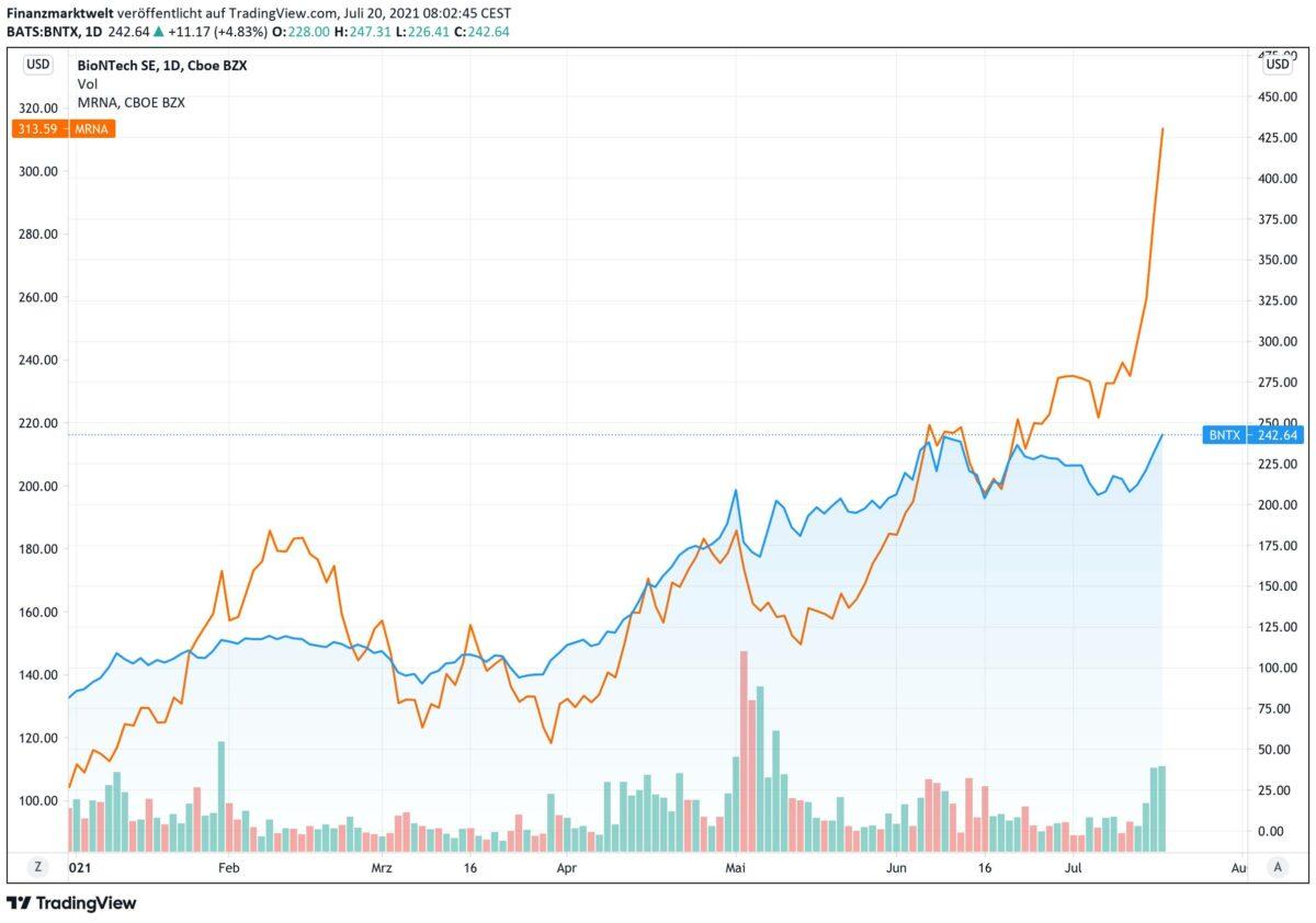 Chart zeigt Verlauf von Aktien von Moderna und BioNTech