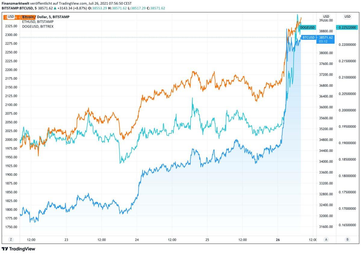 Chart zeigt gleichzeitigen Anstieg bei Bitcoin, Ether und Dogecoin