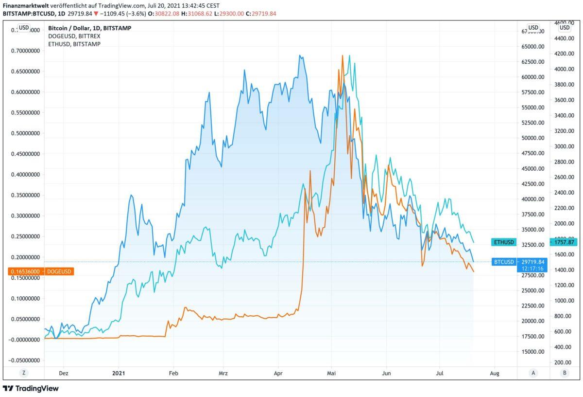 Chart vergleicht Kursverläufe von Bitcoin, Dogecoin und Ether