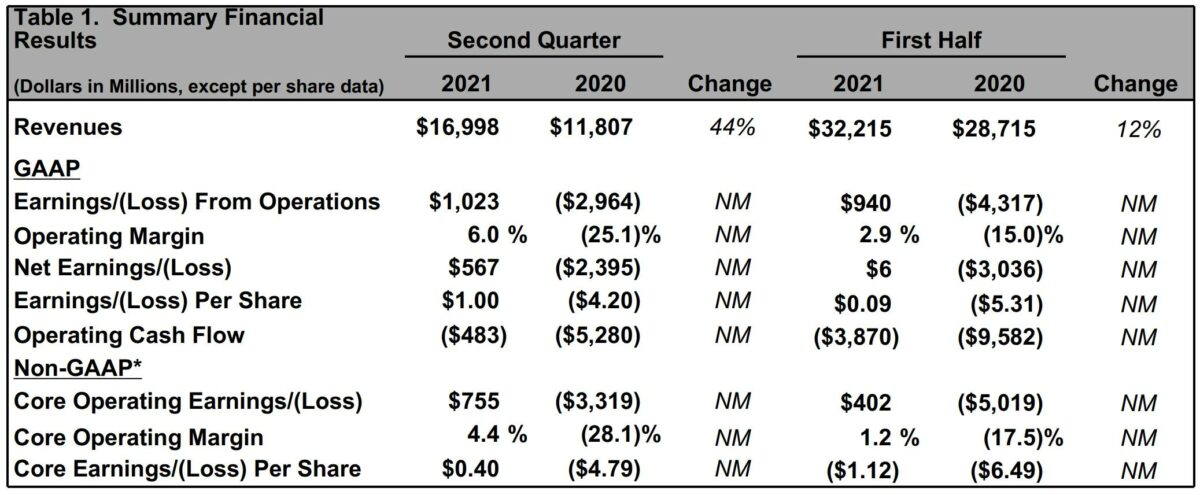 Grafik zeigt Details der Boeing-Quartalszahlen