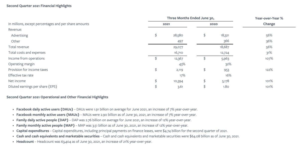 Grafik zeigt Details der Facebook-Quartalszahlen
