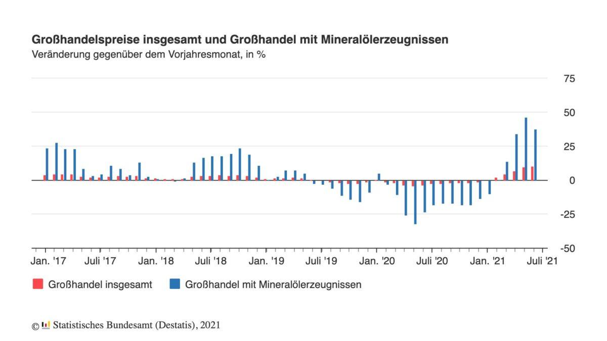 Grafik zeigt jahrelangen Verlauf der Großhandelspreise