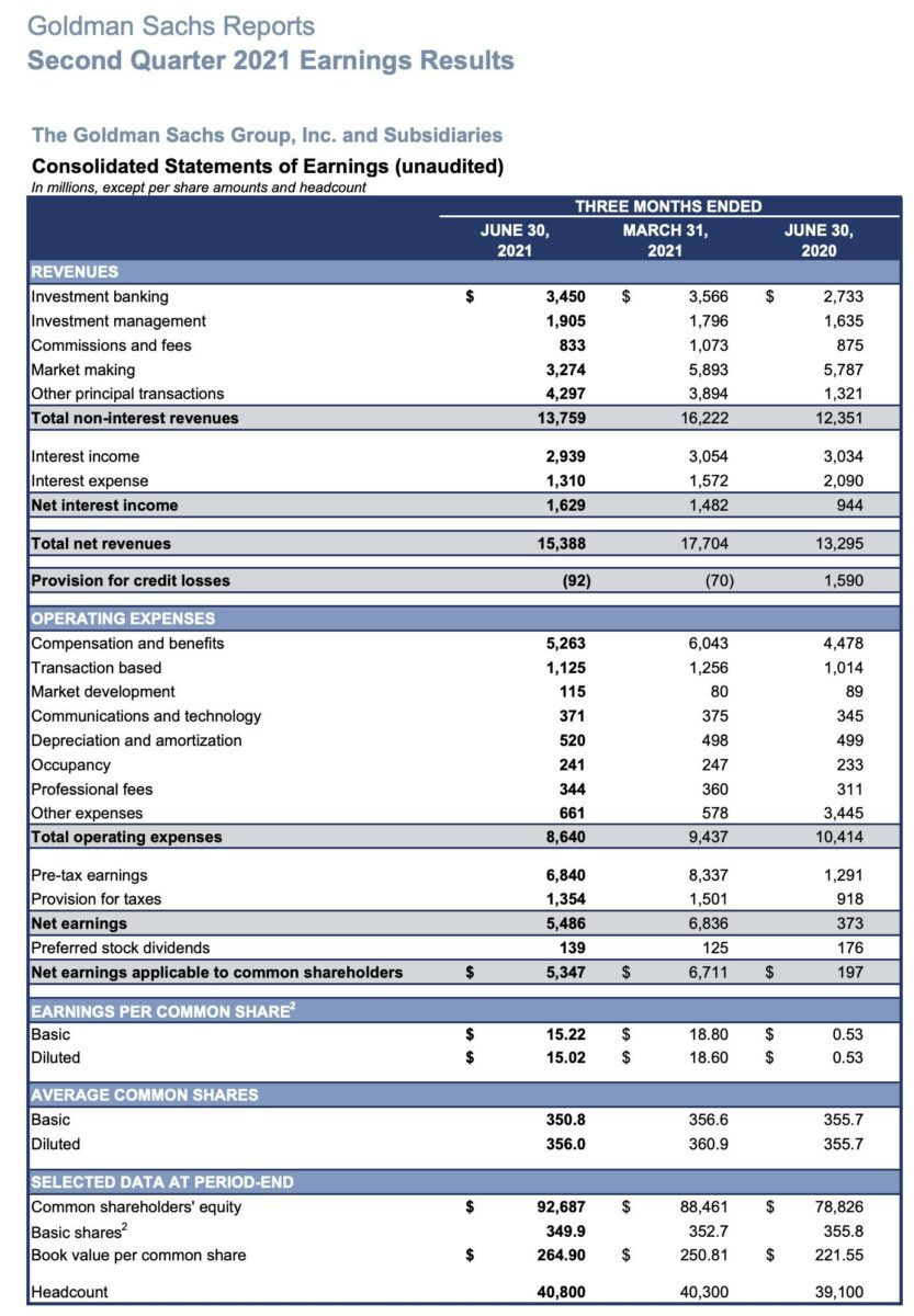 Grafik zeigt Details der Goldman Sachs-Quartalszahlen