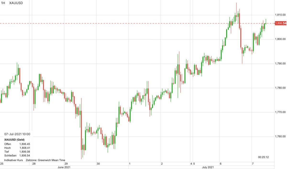 Chart zeigt Kursverlauf im Goldpreis in den letzten zehn Tagen
