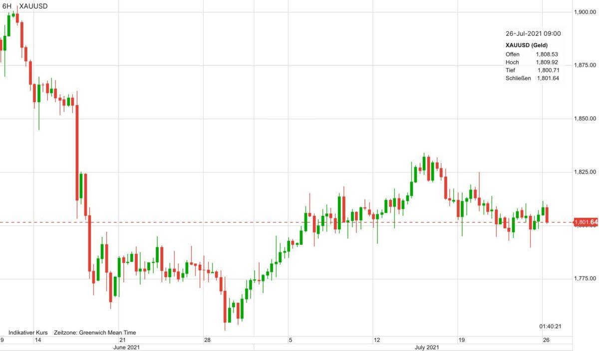 Chart zeigt Verlauf im Goldpreis seit dem 10. Juni