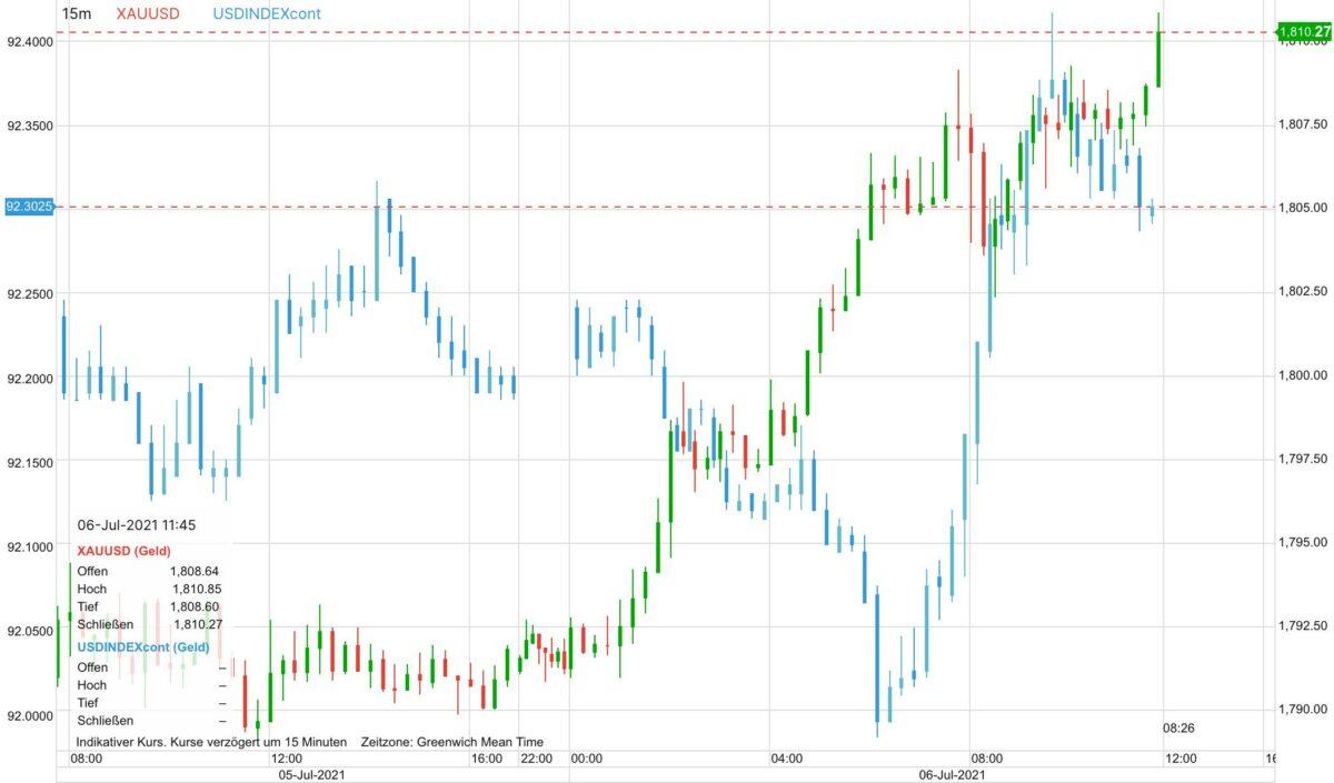 Chart zeigt Goldpreis im Vergleich zum Dollar-Index