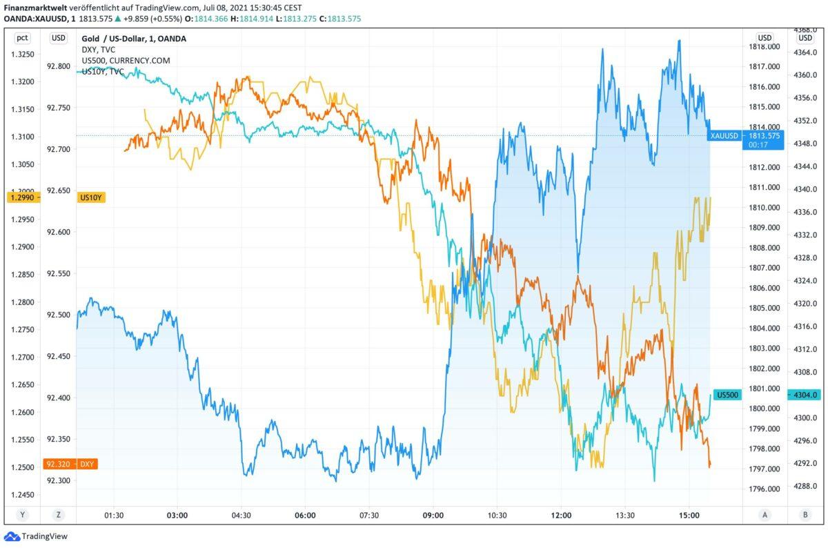 Chart zeigt Goldpreis im Vergleich zu Anleiherendite, US-Dollar und S&P 500