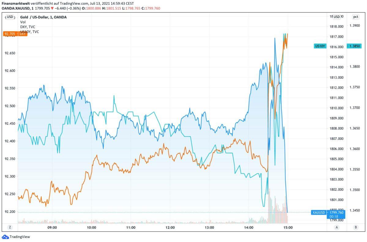 Chart vergleicht Goldpreis mit US-Anleiherendite und US-Dollar