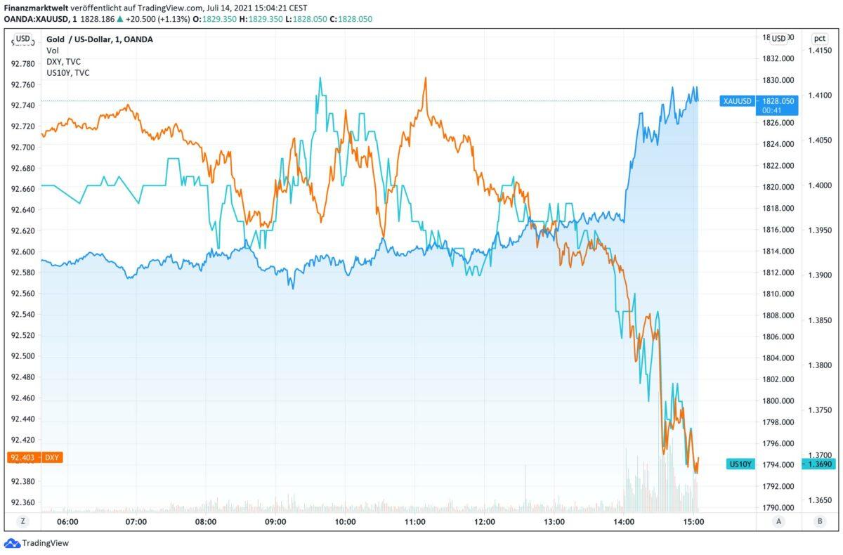Chart zeigt steigenden Goldpreis gegen fallenden US-Dollar und Rendite
