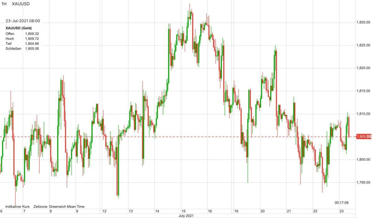 Chart zeigt Kursverlauf im Goldpreis seit dem 6. Juli