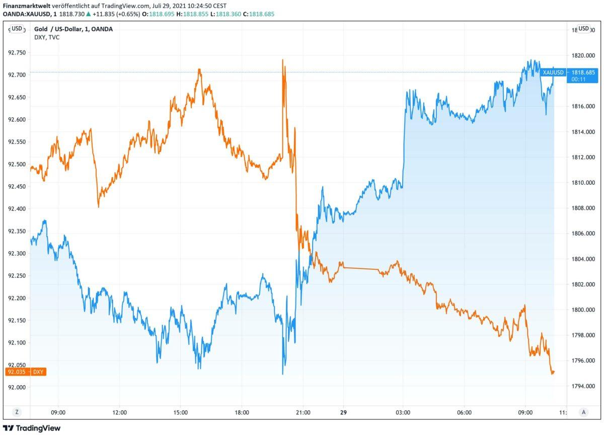 Chart vergleicht Verlauf im Goldpreis mit US-Dollar