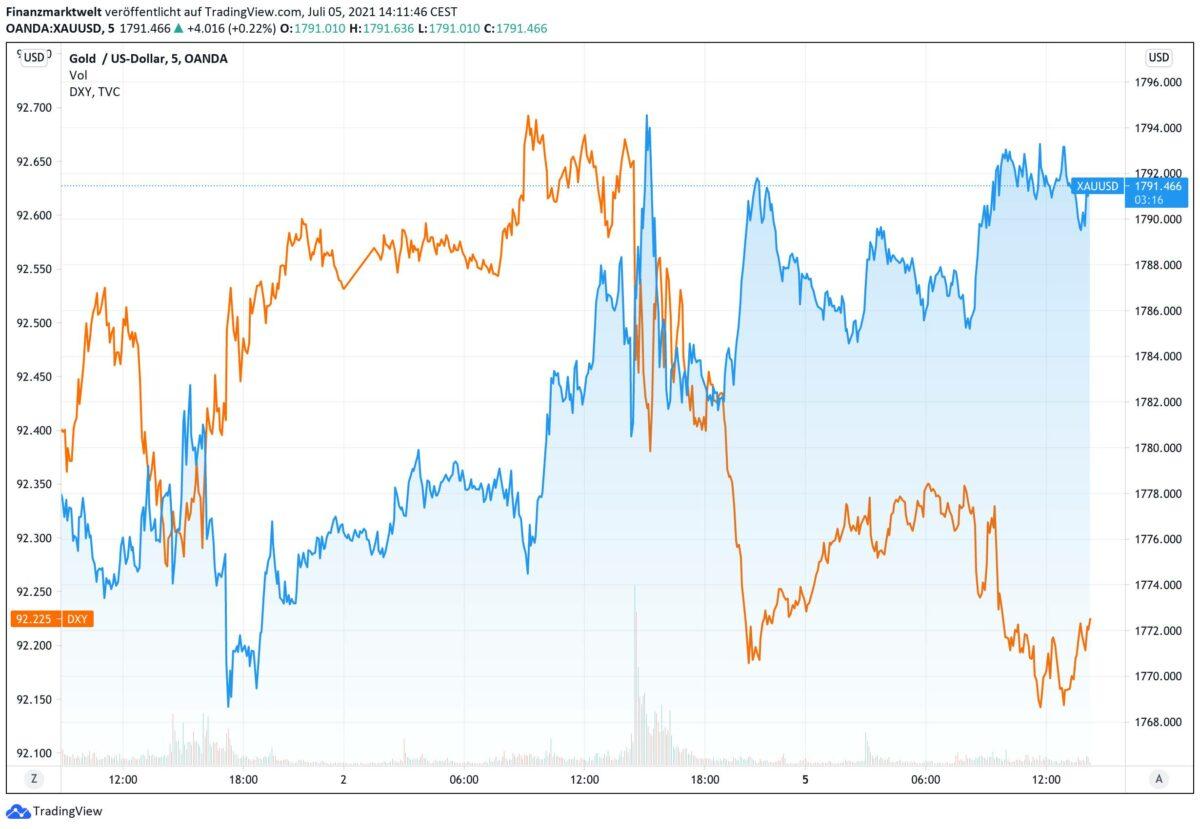 Chart zeigt Goldpreis im Vergleich zum US-Dollar