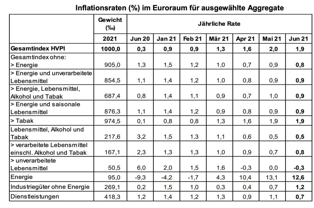 Grafik mit Detaildaten zur Inflation in der Eurozone im Juni