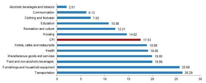 Grafik zeigt Inflation in der Türkei im Detail