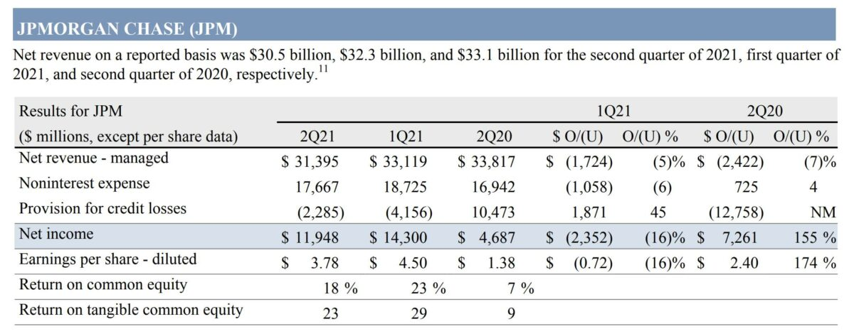 Grafik zeigt Details der JP Morgan-Quartalszahlen