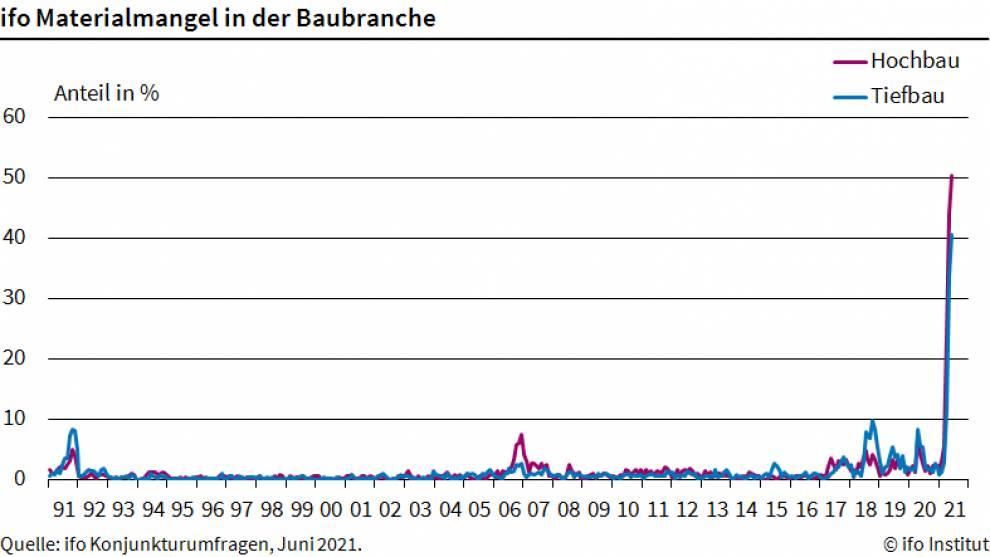 Grafik zeigt Materialmangel in der Baubranche seit 1991