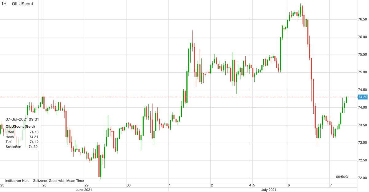 Chart zeigt Ölpreis-Kursverlauf der letzten zehn Tage