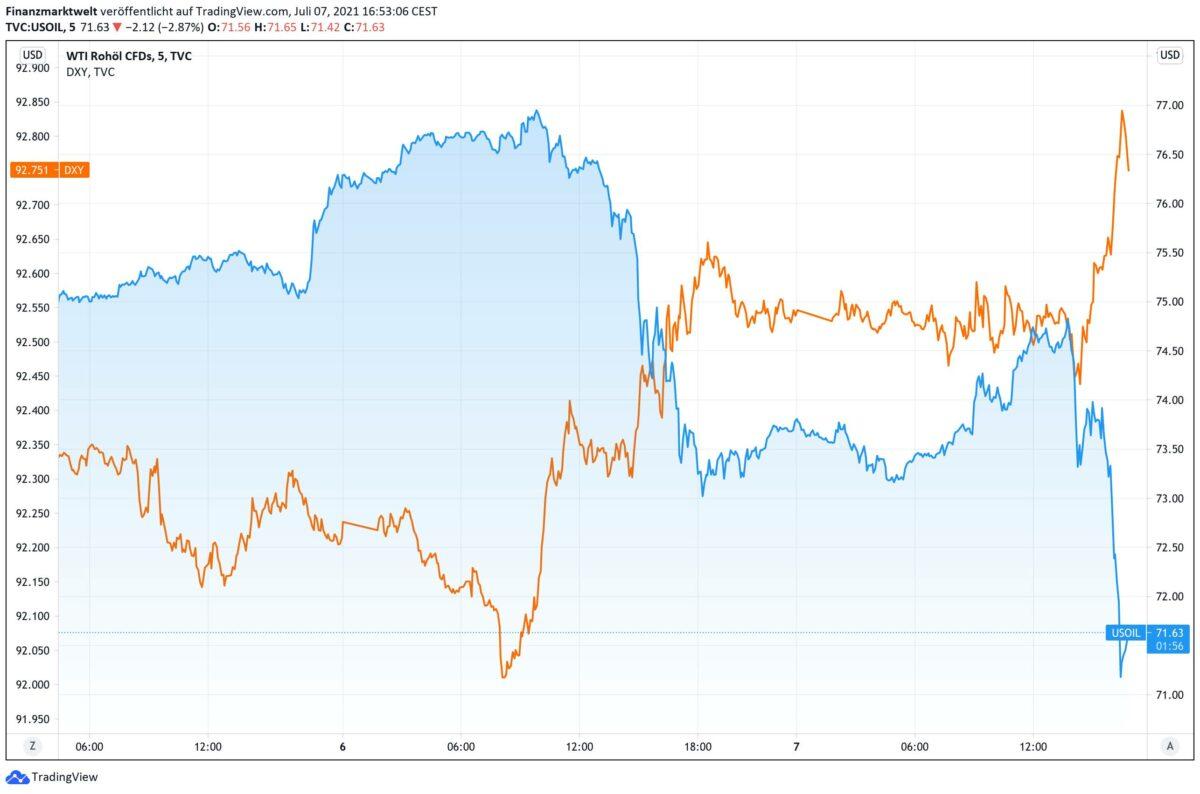 Chart zeigt Vergleich von Ölpreis gegen US-Dollar